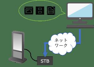 ネットワークを利用したコンテンツ更新の構成図