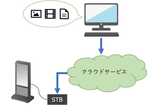 クラウドサービスを利用したコンテンツ更新のネットワーク型サイネージ構成図
