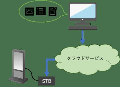ネットワーク型サイネージ構成図_2